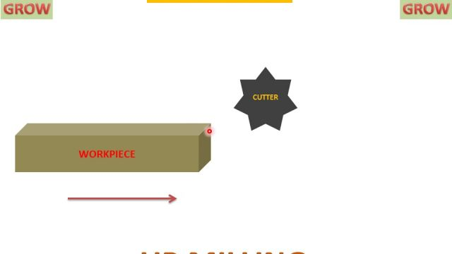 MILLING OPERATIONS (HORIZONTAL AND VERTICAL MILLING ) हिन्दी ! LEARN AND GROW