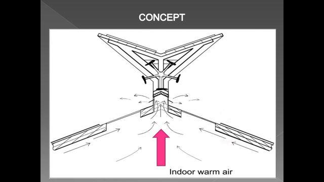 New Technology: Hybrid Wind-Solar-Rain Eco Roof System