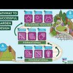 Successful Garden Courses Comparison