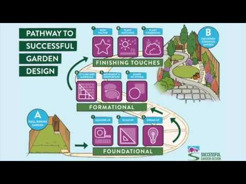 Successful Garden Courses Comparison