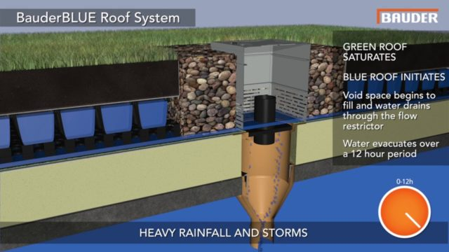 BauderBLUE Roof SuDS