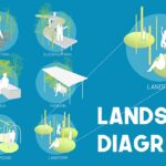 Landscape architectural drawings for design strategy and planning